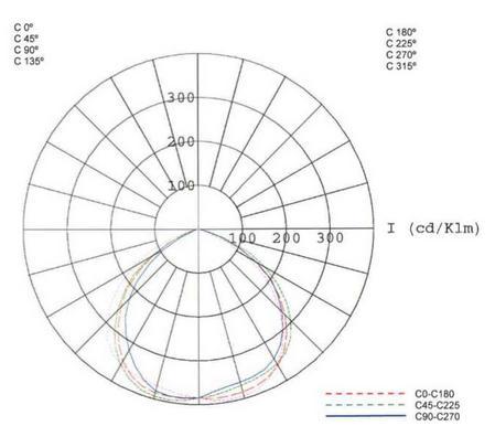 curva fotométrica 2