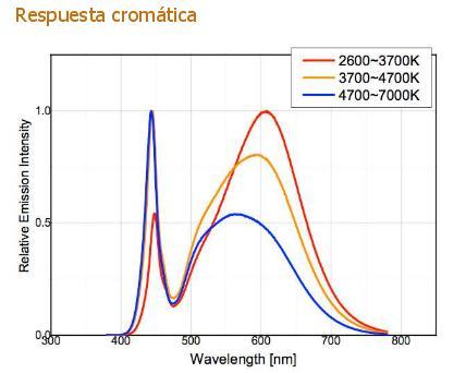 respuesta cromatica