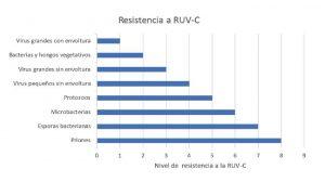 Tabla resistencia microorganismos